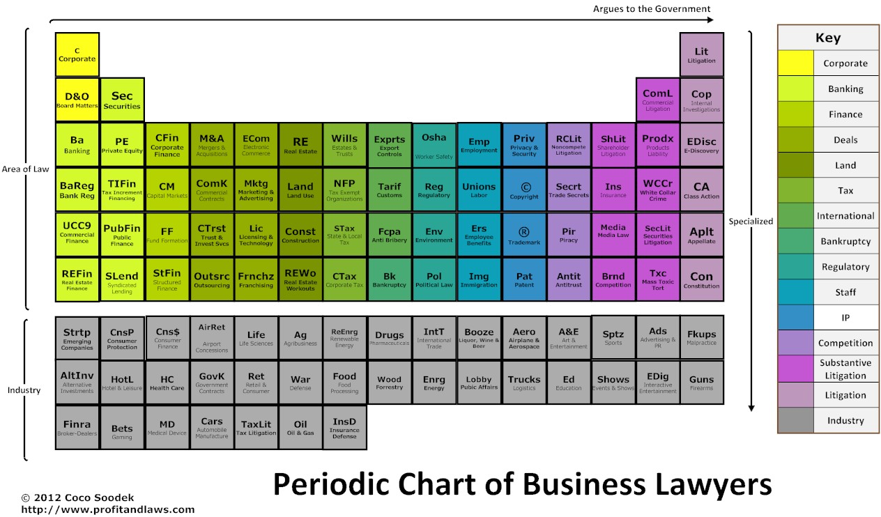 The periodic table of lawyers coco soodek coco soodek on life ive spent my adult life in big law but im not on this earth to help the rich get richer im here for the wanna bes i want to help the climbers urtaz Image collections